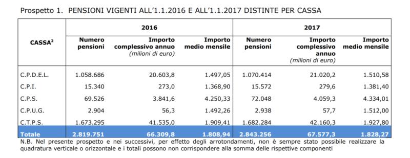 pensioni-medie-2017-per-cassa