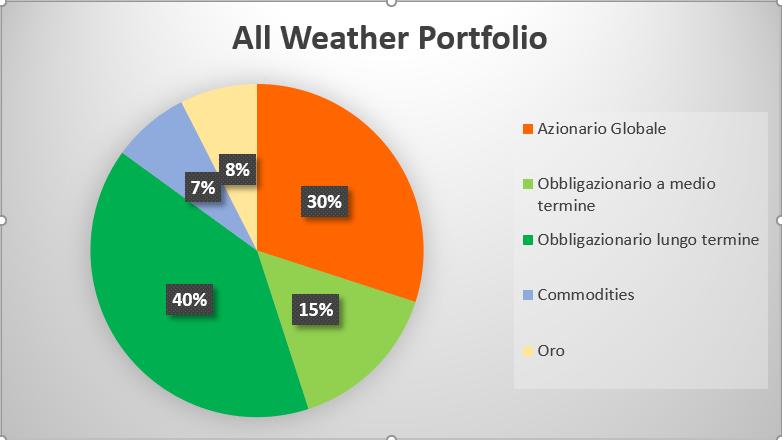 composizione percentuale: come investire 50000