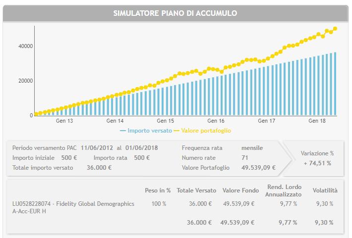 investire-500-euro